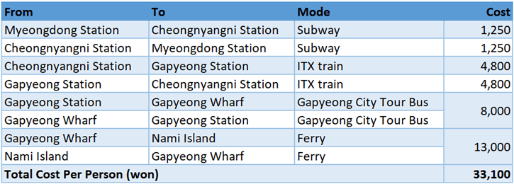 Round-trip Cost from Myeongdong to Nami Island