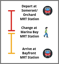 Orchard to Gardens by the Bay MRT Guide