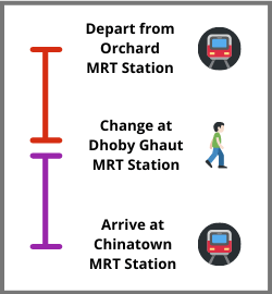 Orchard Road to Chinatown by MRT