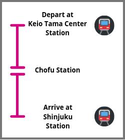Sanrio Puroland to Shinjuku Train Guide