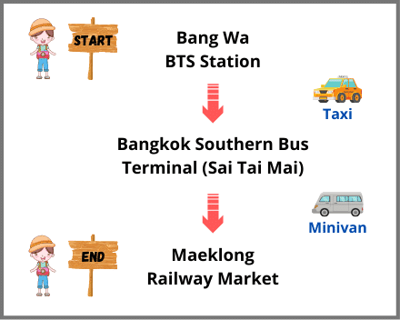 A Visual Guide on Getting to Maeklong Railway Market from Bangkok by Minivan