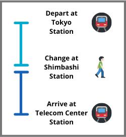 Tokyo Station to Oedo Onsen Monogatari Train Line