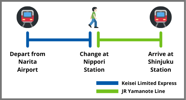 Narita Airport to Shinjuku by Keisei Limited Express and JR Yamanote Line Train Route