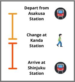 Asakusa to Shinjuku Train Line