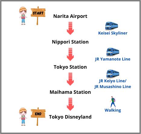 Narita Airport to Tokyo Disneyland by Train