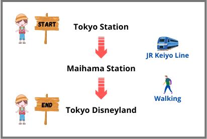 Tokyo Station to Disneyland by Train